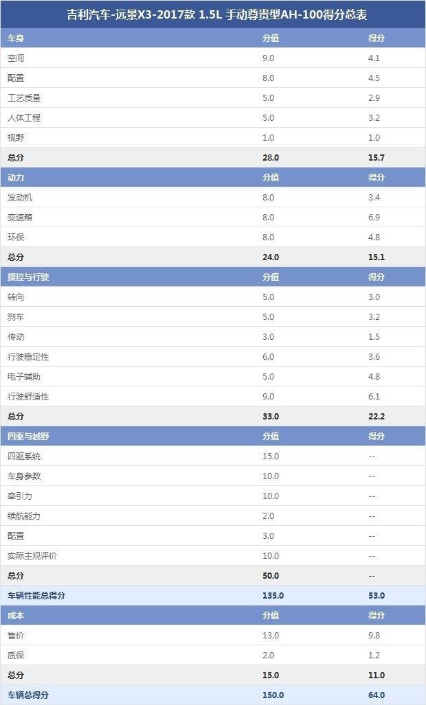吉利汽车-远景x3-2017款 1.5l 手动尊贵型ah-100得分总表