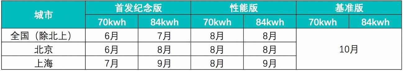双电机混搭不多见 蔚来ES6三电技术解析
