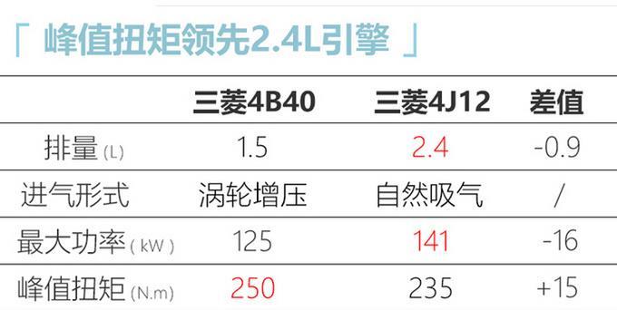 三菱将国产全新欧蓝德 外观变化大/与奇骏同平台-图6