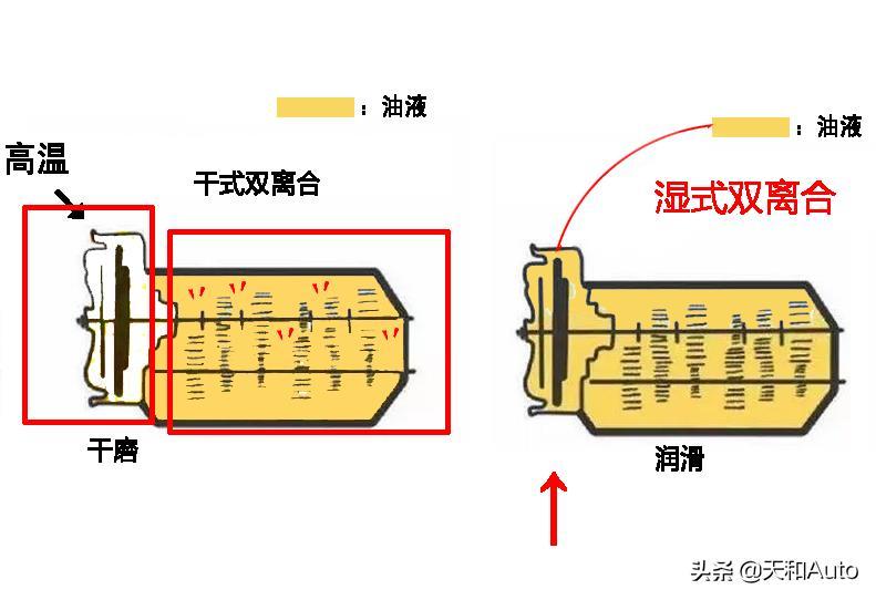 國產雙離合變速箱匯總解析:只討論濕式類型