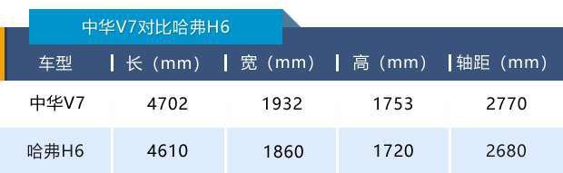 """均衡之上有亮點,""""深水炸彈""""華晨中華V7能否挑戰市場霸主哈弗H6"""