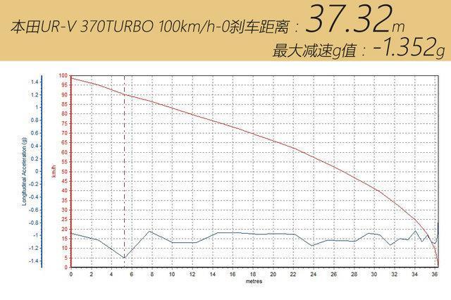 有備而來 測試UR-V 370TURBO