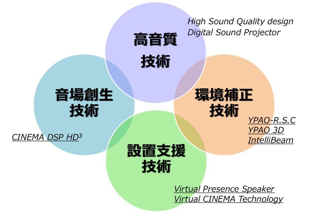 觀點|重新創造電影極致體驗:YAMAHA的Cinema DSP解決方案!