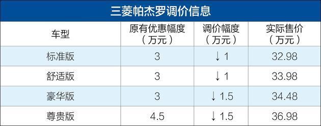 三菱帕杰羅售價調整 官降1-1.5萬元/響應關稅調整