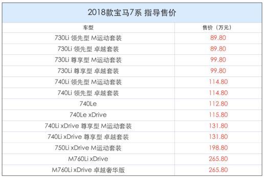 2018款寶馬7系上市,售價89.8-265.8萬元