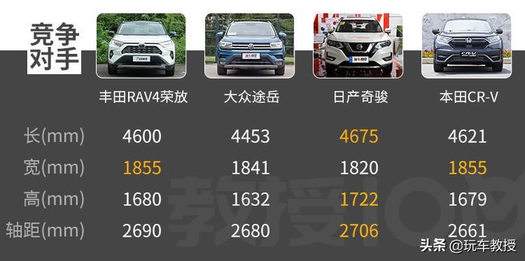 城市SUV王者!配置高端,油耗僅5.8L,評RAV4榮放