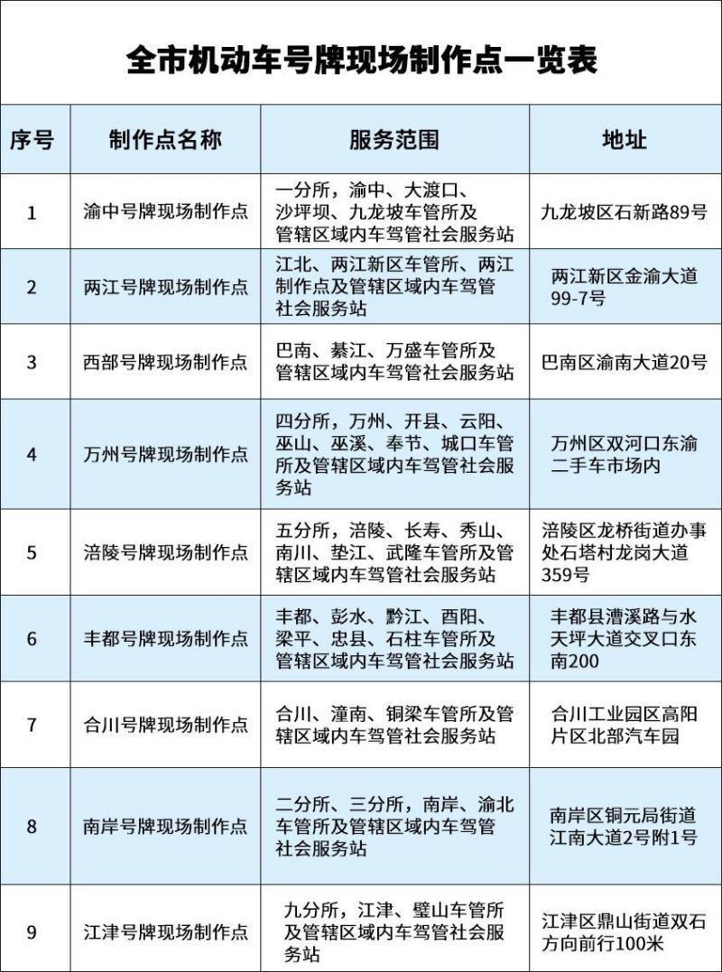 重慶市已建成9個號牌現場制作點 選號到上牌只需要2小時