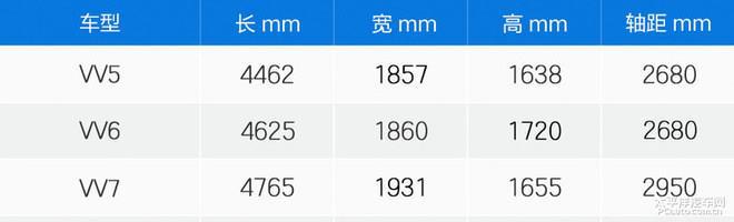 WEY VV6姝e紡涓婂競 鍞环涓?4.80-17.50涓囧厓