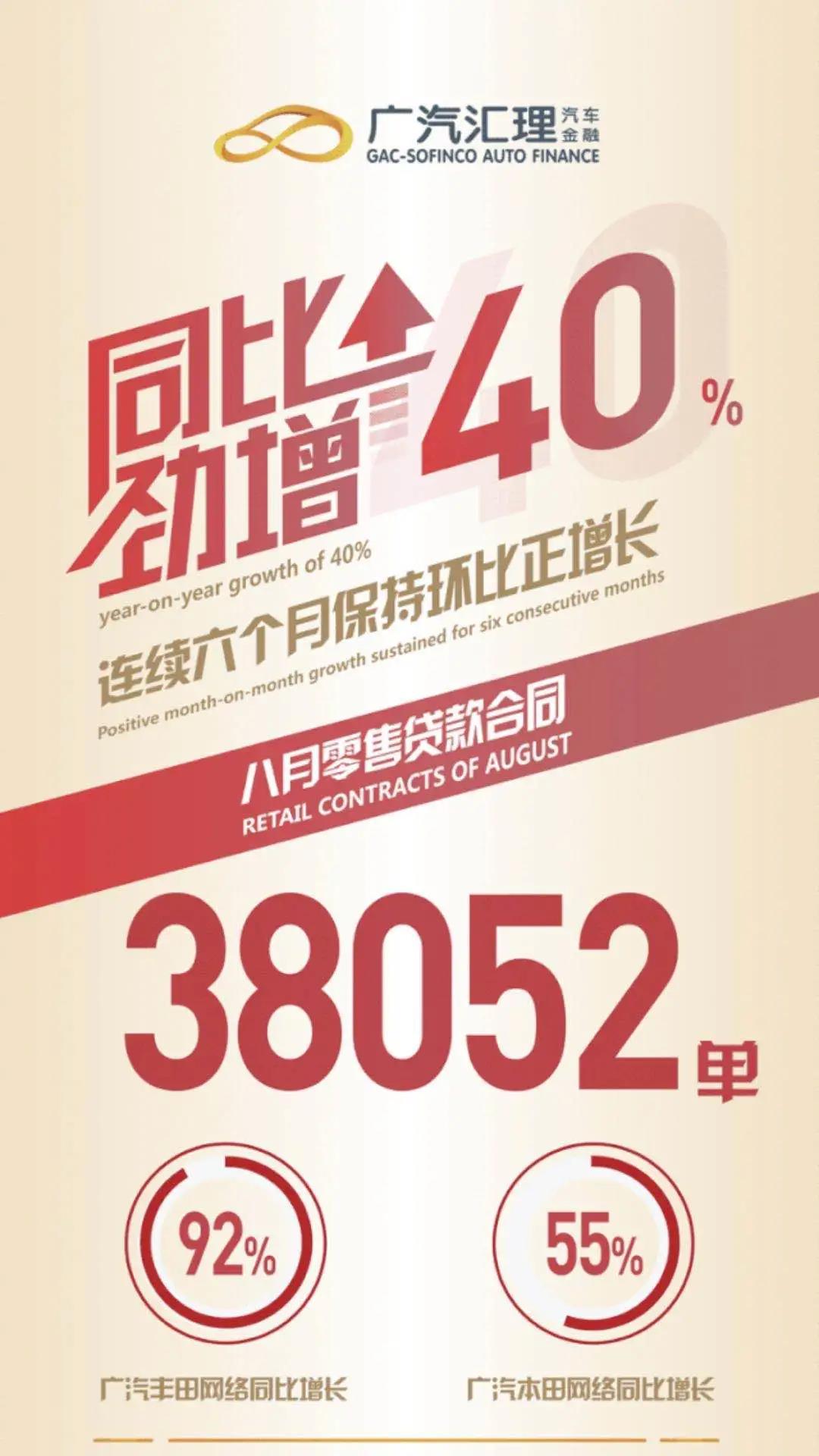 广汽汇理诞生第200万名客户,高增长隐含的高质量,高在哪里?