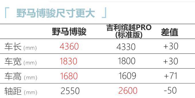 2021款野马博骏上市 配置优化 4.99万起售 比吉利缤越PRO尺寸大
