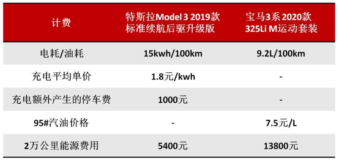 国产特斯拉Model 3跌破30万,宝马3系心慌慌,一年养车费用差多少
