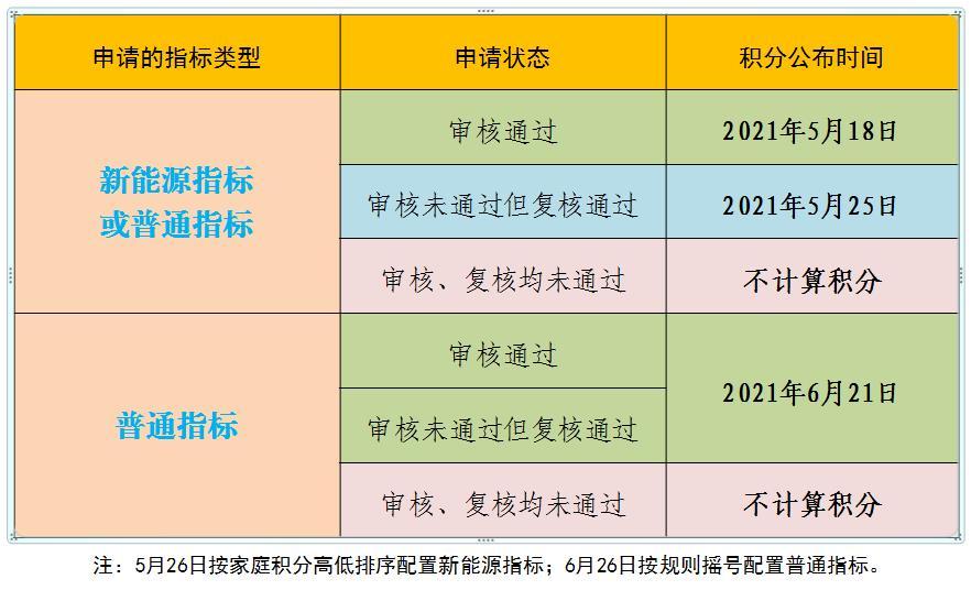 北京新能源目标轮候到多少年了 新能源目标什么时候发布【轿车年代网】