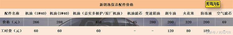一个月至少花1400元?新朗逸养车成本分析!