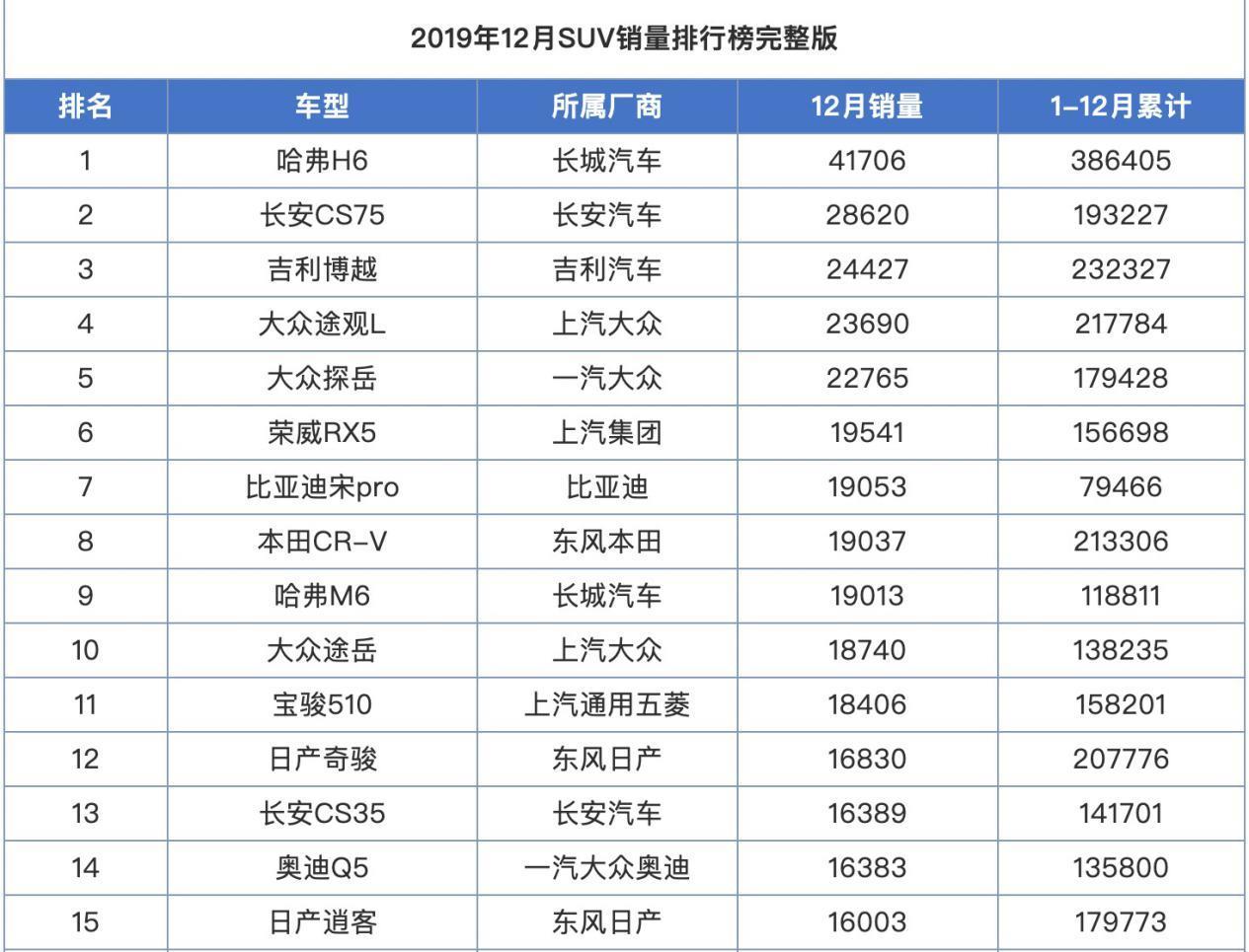 2019年度销量:雅阁险胜帕萨特,本田CR-V逆势上涨